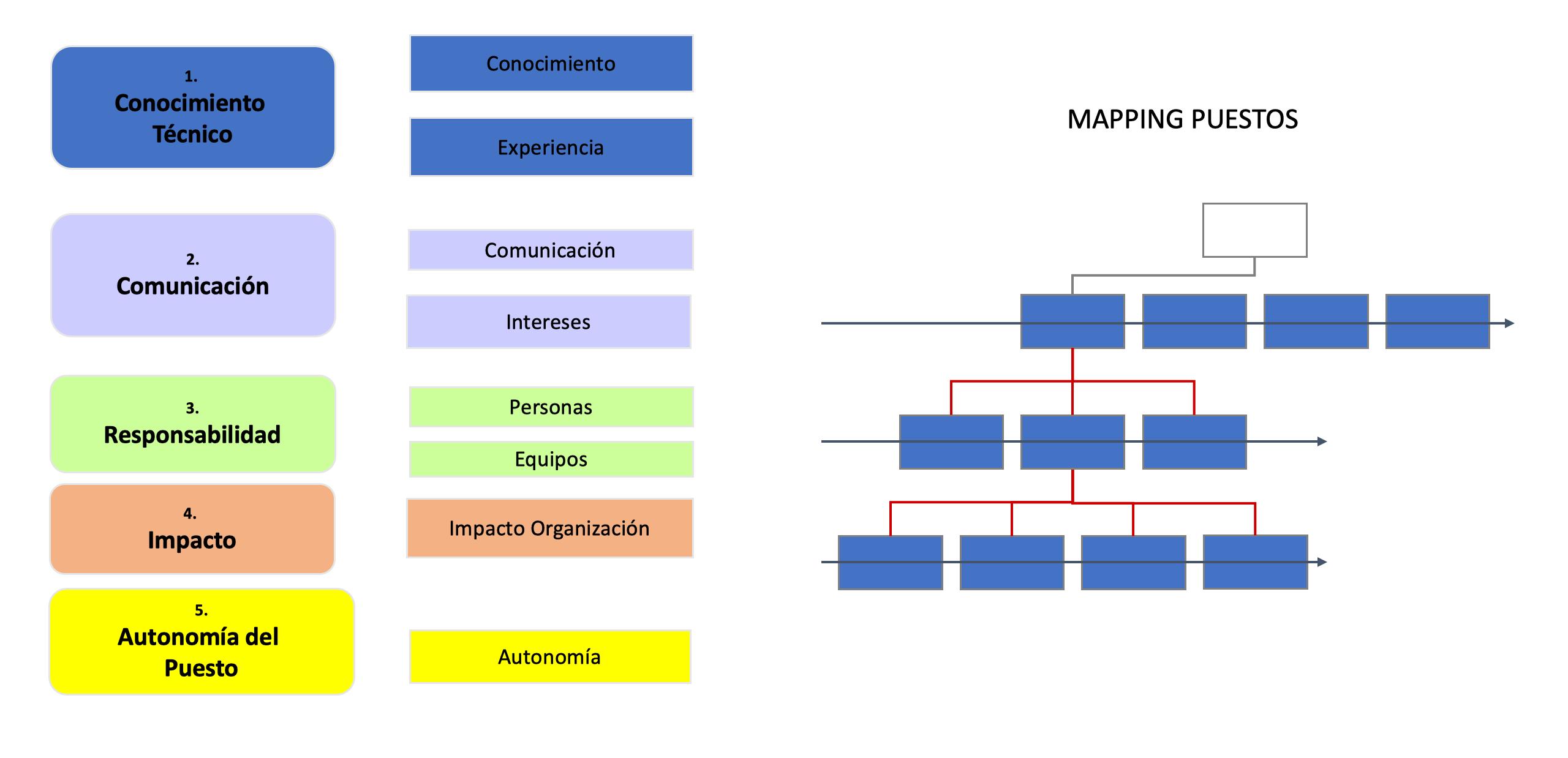 Análisis de organización. Valoración puestos
